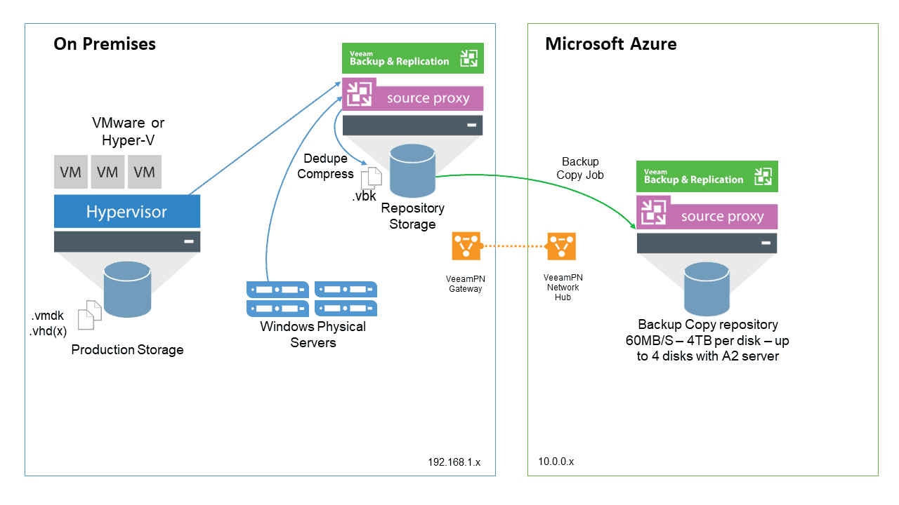 Veeam: Backup and restore workloads to Microsoft Azure