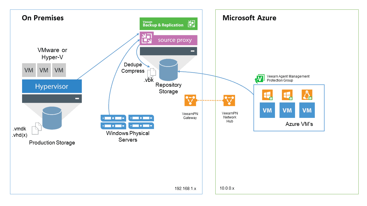 Veeam: Backup and restore workloads to Microsoft Azure – Migrate