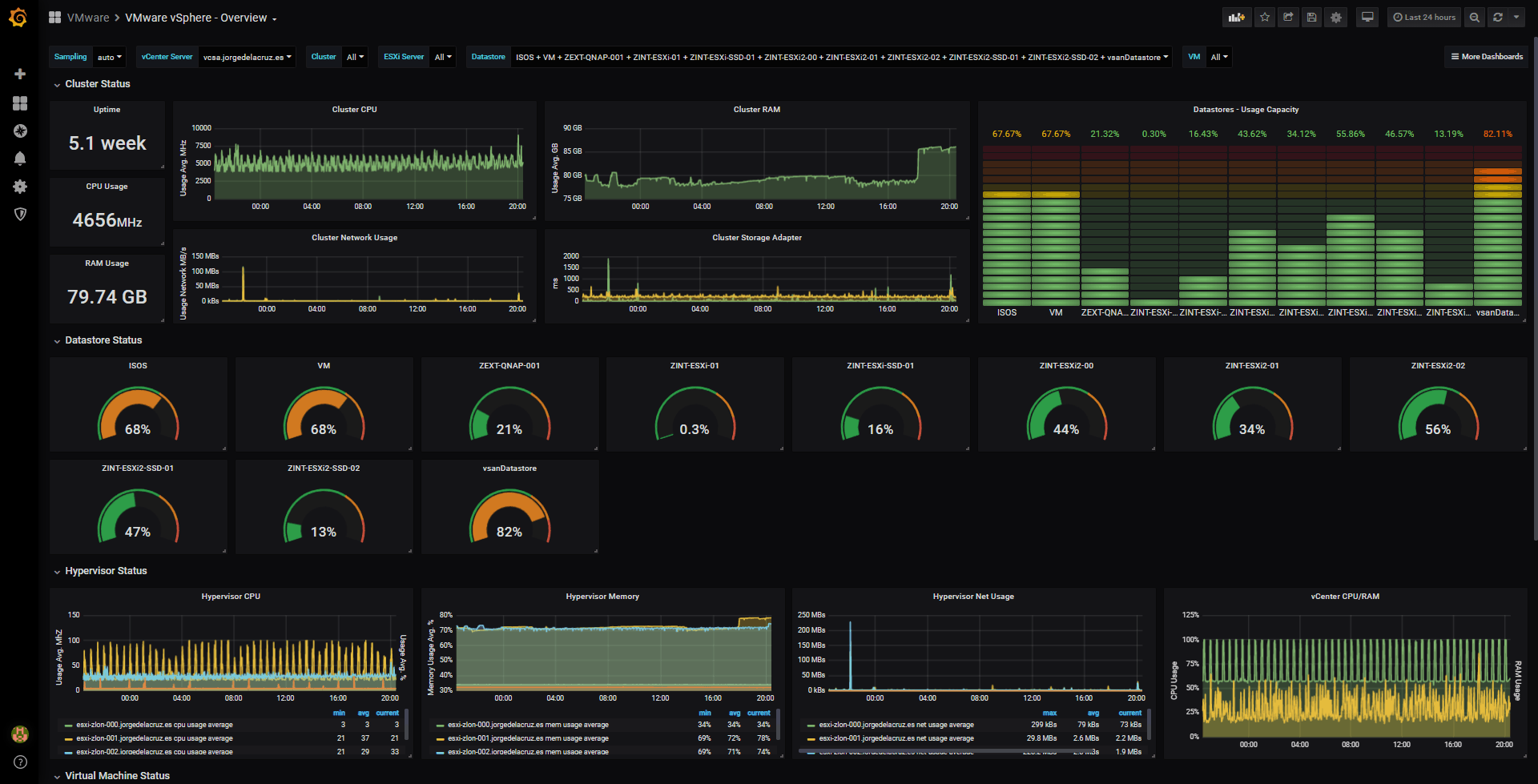 Looking for the Perfect Dashboard: InfluxDB, Telegraf and Grafana