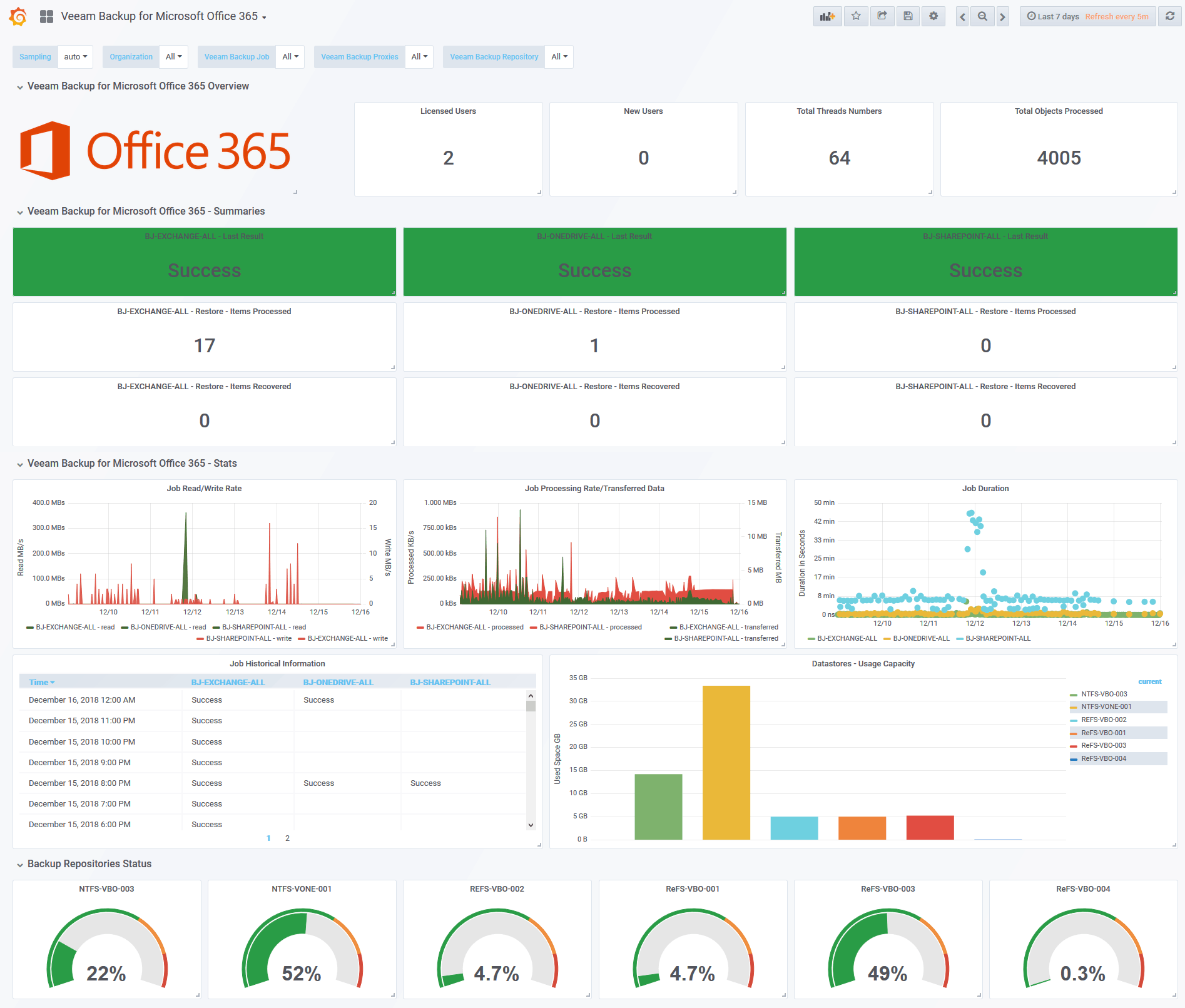 Looking for the Perfect Dashboard: InfluxDB, Telegraf and