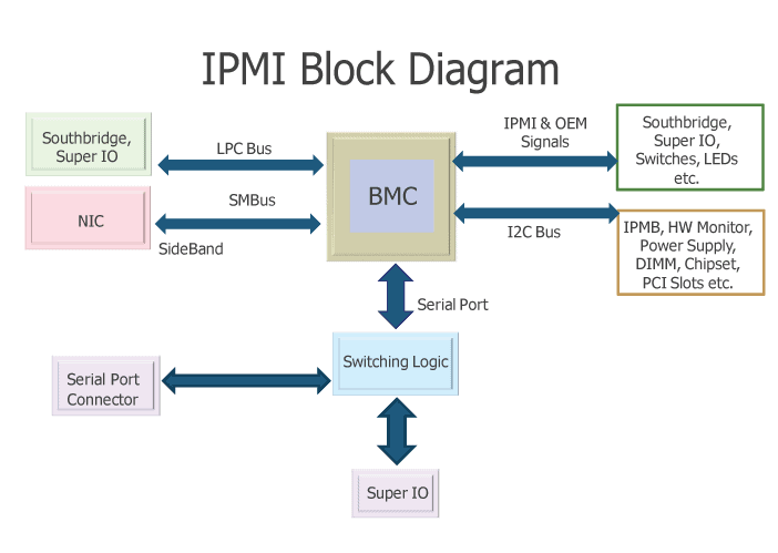 https://en.wikipedia.org/wiki/Intelligent_Platform_Management_Interface#/media/File:IPMI-Block-Diagram.png