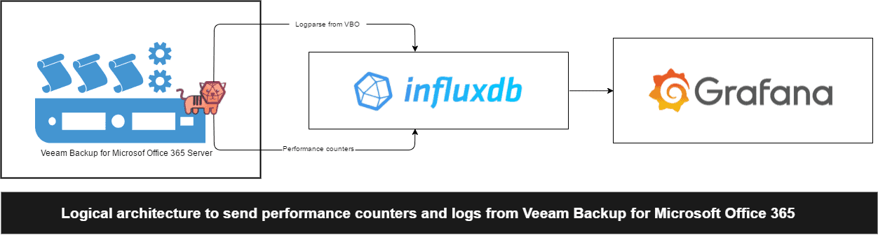 Looking for Perfect Dashboard: InfluxDB, Telegraf and Grafana - Part